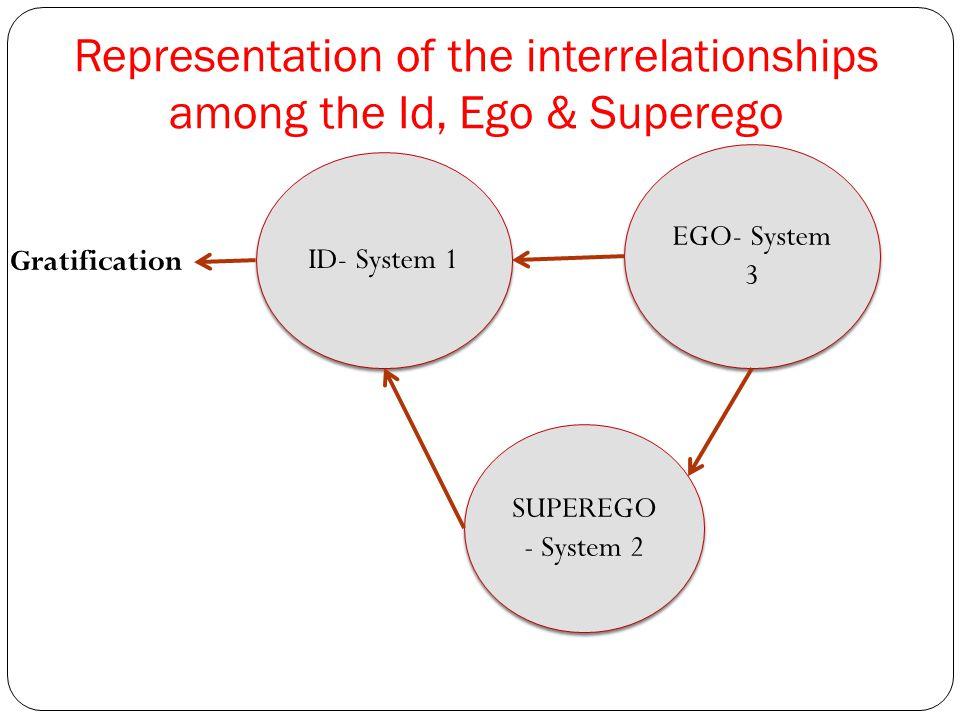 Representation of the interrelationships among the Id, Ego & Superego