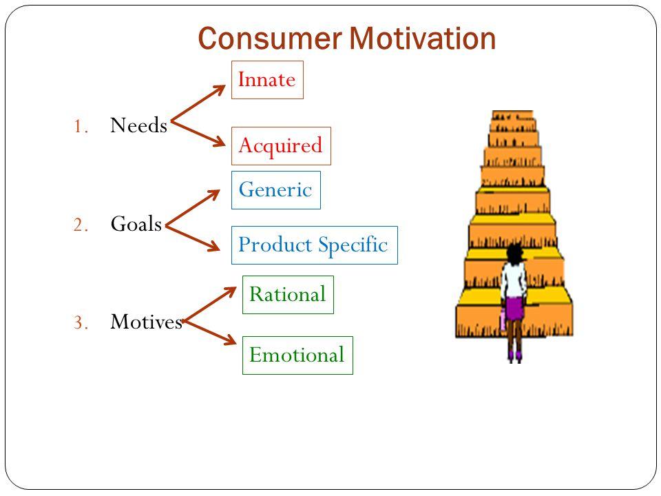 Consumer Motivation Needs Goals Motives Innate Acquired Generic