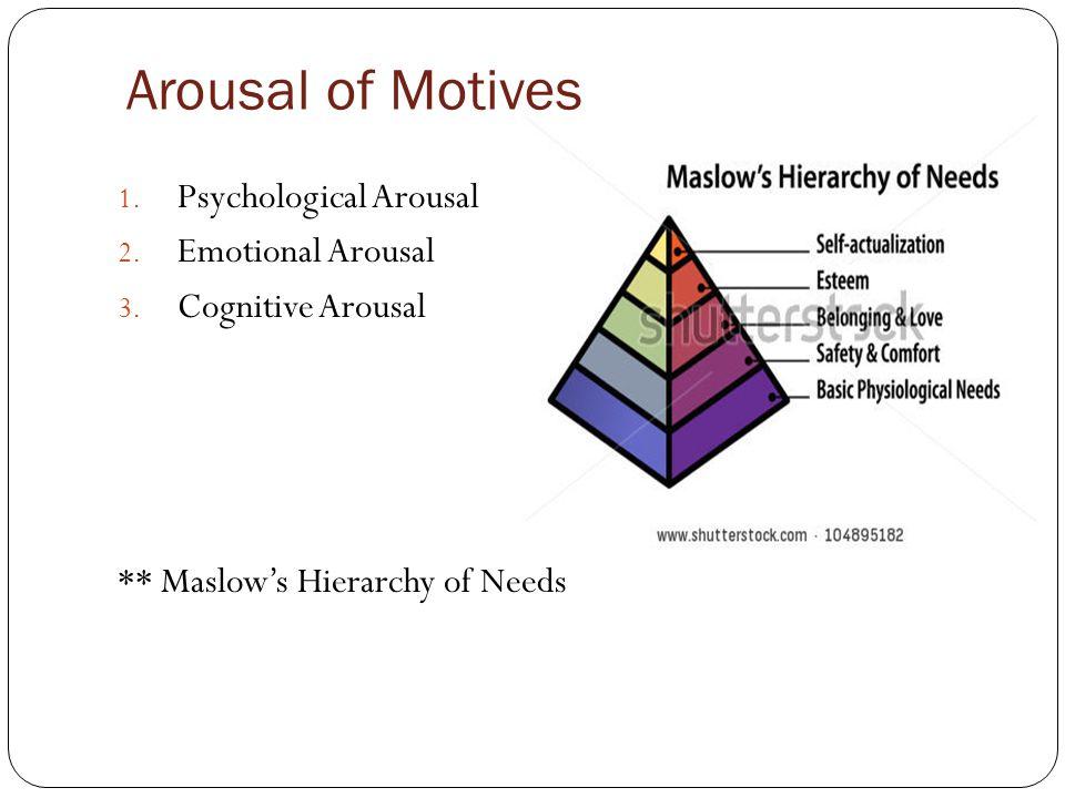 Arousal of Motives Psychological Arousal Emotional Arousal