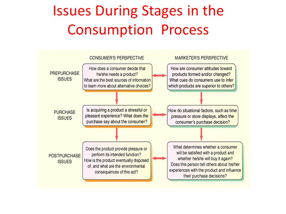 Issues During Stages in the Consumption Process
