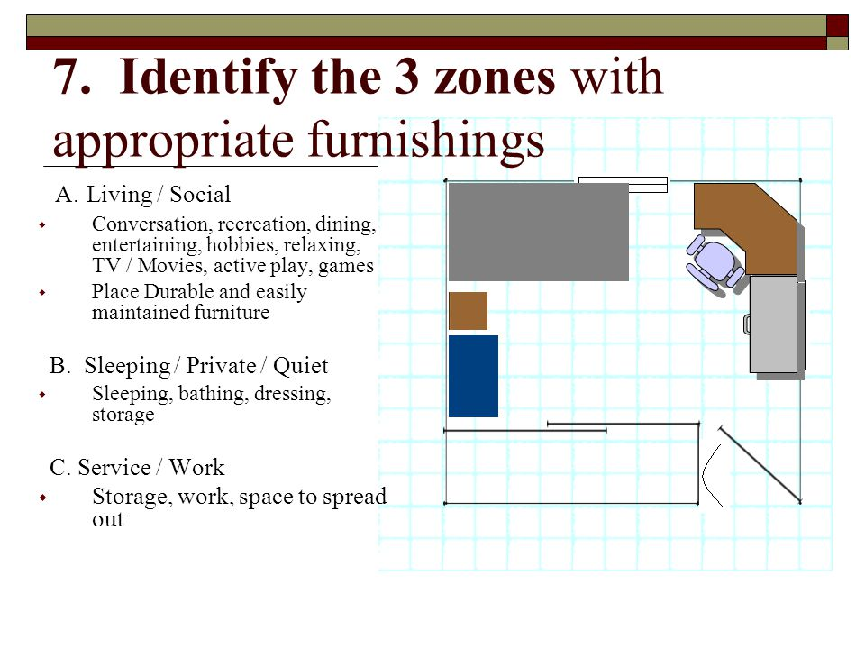 7. Identify the 3 zones with appropriate furnishings