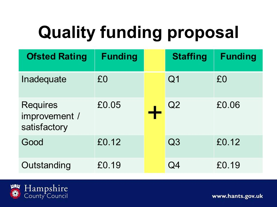 Quality funding proposal