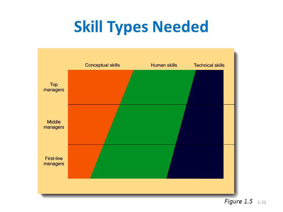Skill Types Needed Figure 1.5