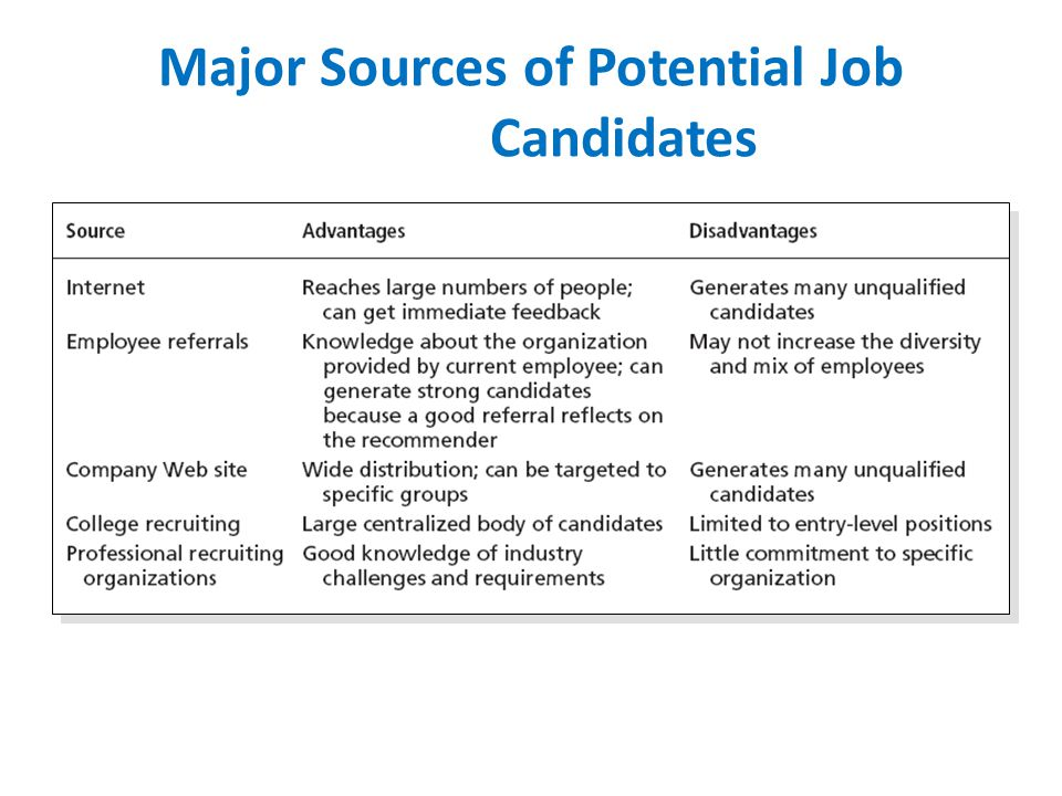 Major Sources of Potential Job Candidates