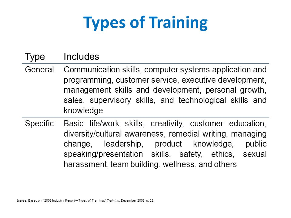 Types of Training Type Includes General