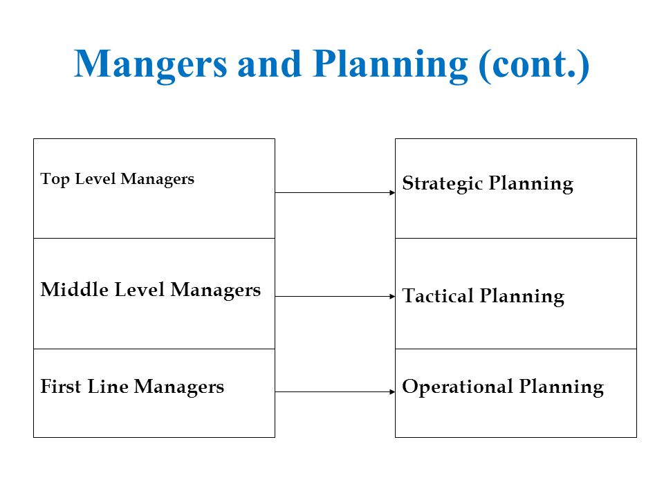 Mangers and Planning (cont.)
