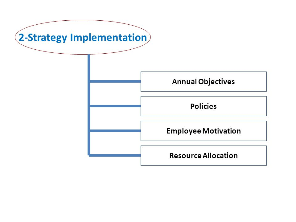 2-Strategy Implementation