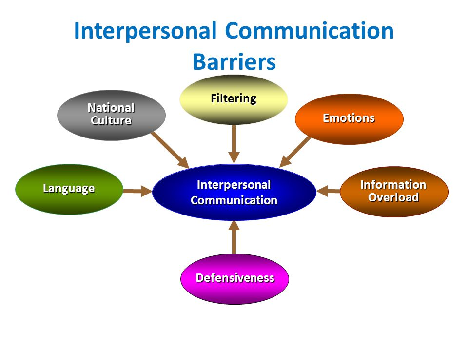 effective interpersonal communication essays Check out our top free essays on effective interpersonal communication to help you write your own essay.