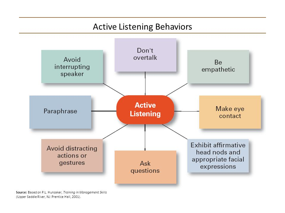 Active Listening Essay Sample