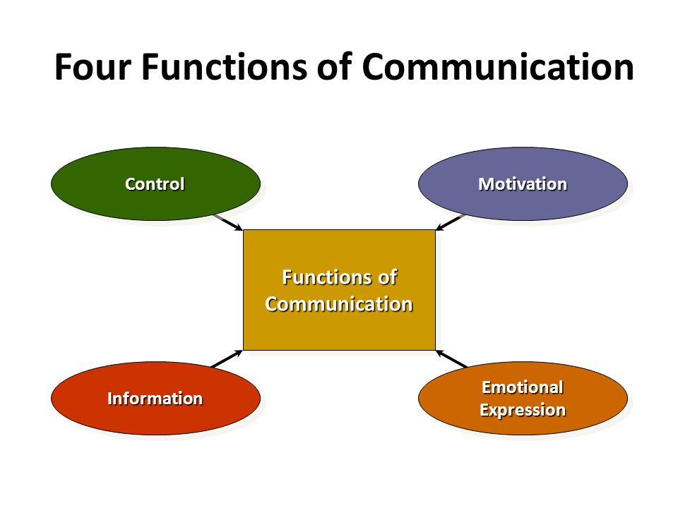 Four Functions of Communication