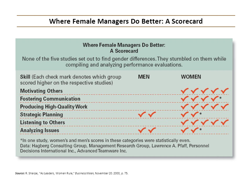 Where Female Managers Do Better: A Scorecard
