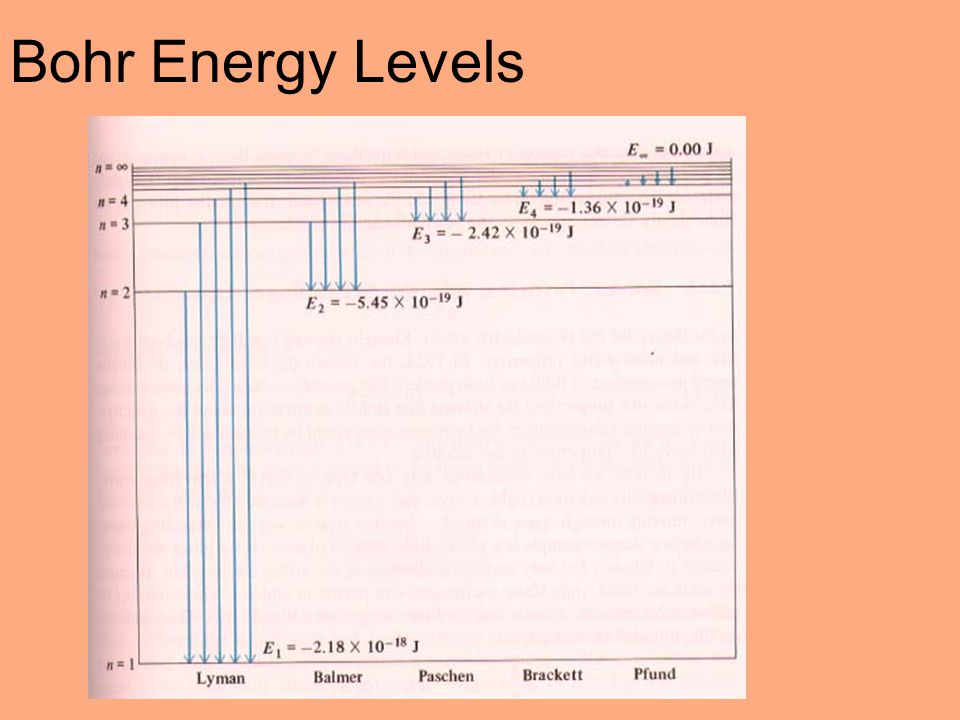 Bohr Energy Levels