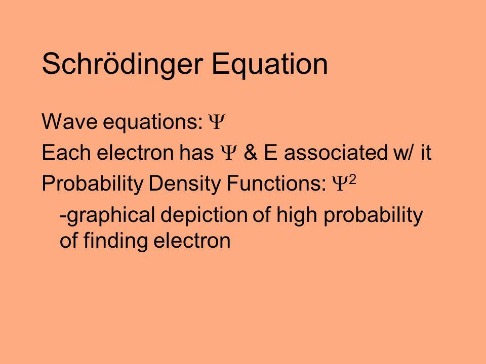 Schrödinger Equation Wave equations: 
