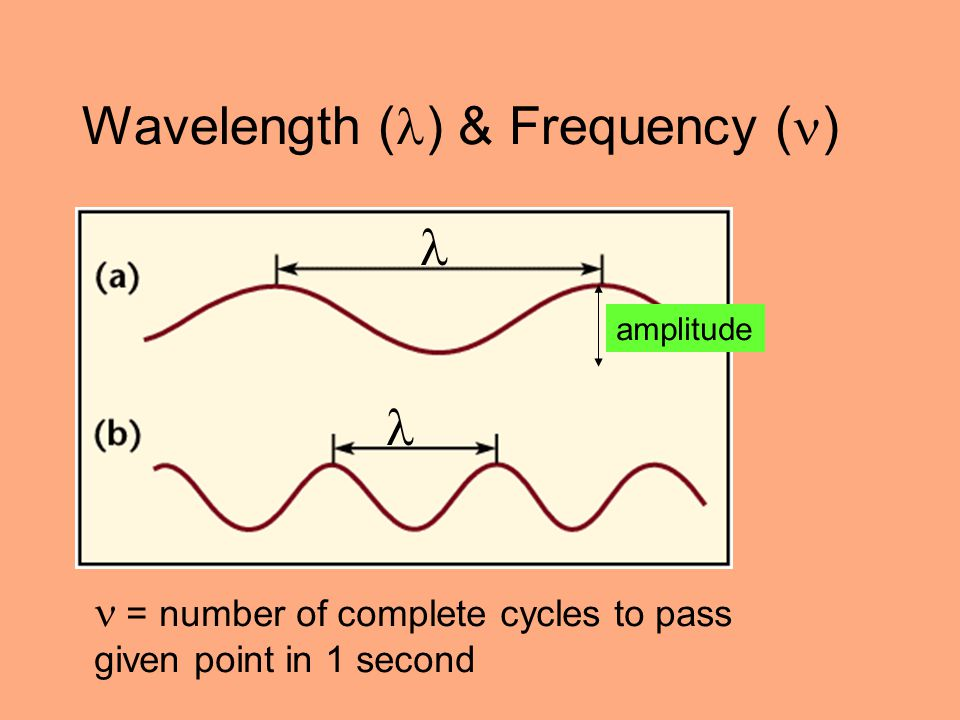 Wavelength () & Frequency ()