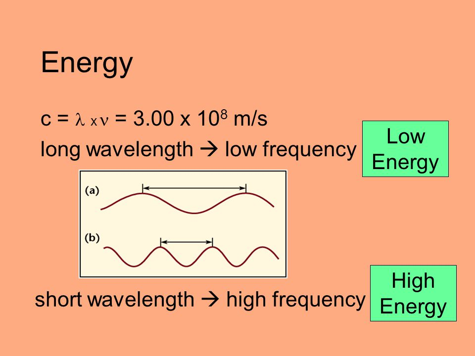 Energy c =  x  = 3.00 x 108 m/s long wavelength  low frequency