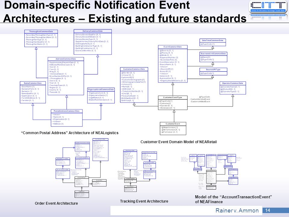 Domain-specific Notification Event Architectures – Existing and future standards