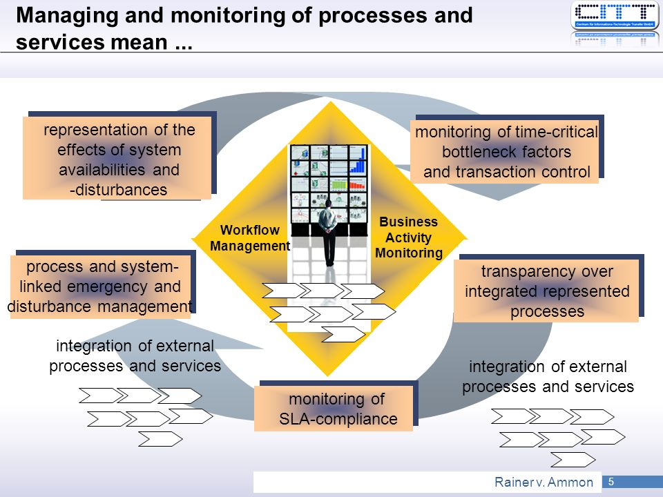 Managing and monitoring of processes and services mean ...