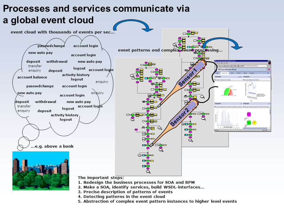 Processes and services communicate via a global event cloud
