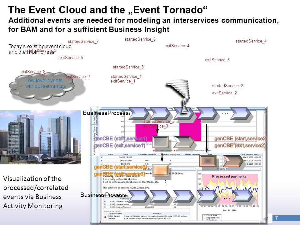 "The Event Cloud and the ""Event Tornado Additional events are needed for modeling an interservices communication, for BAM and for a sufficient Business Insight"