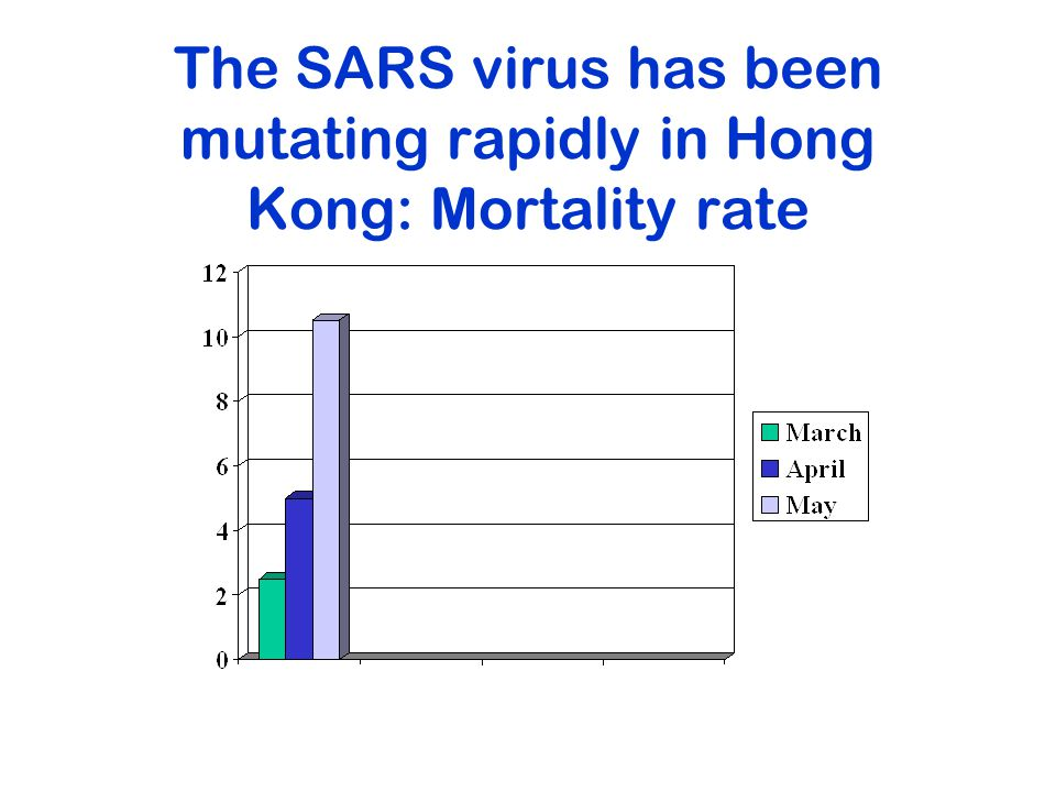 The SARS virus has been mutating rapidly in Hong Kong: Mortality rate