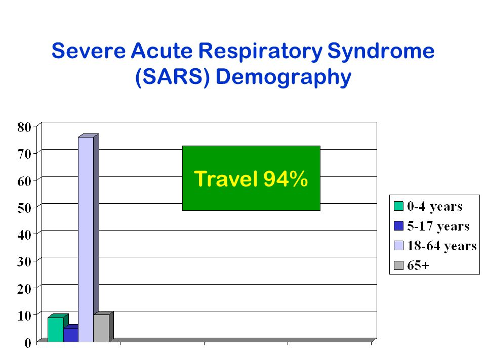 Severe Acute Respiratory Syndrome (SARS) Demography