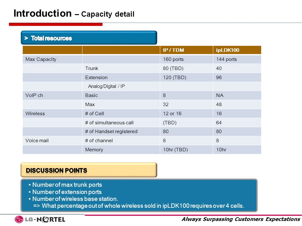 Introduction – Capacity detail