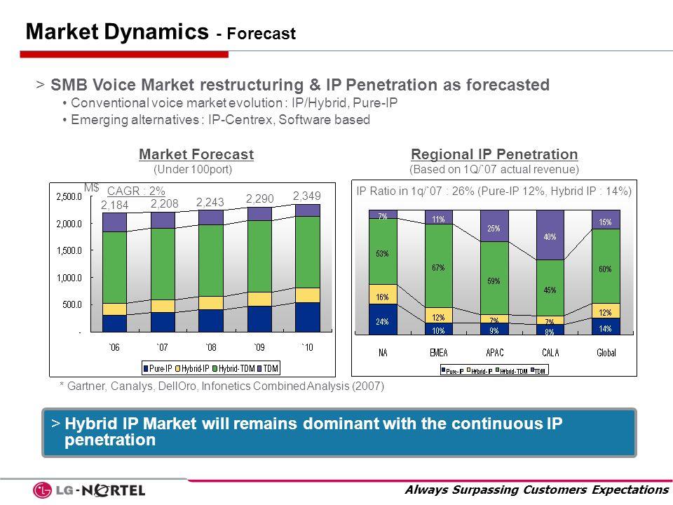 Market Dynamics - Forecast