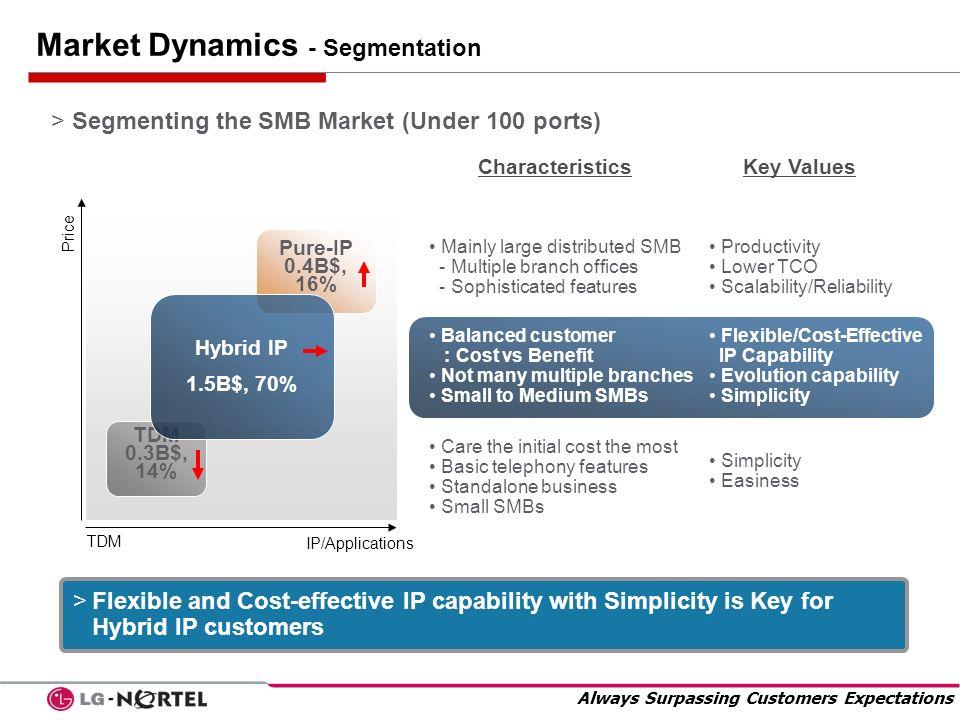 Market Dynamics - Segmentation