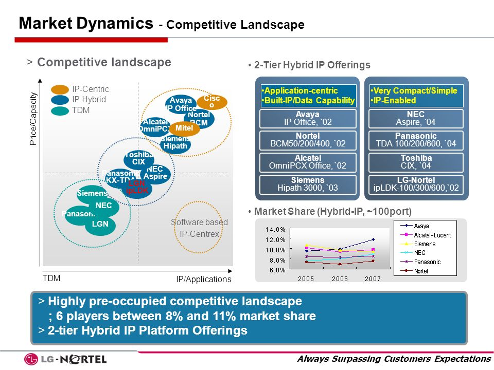Market Dynamics - Competitive Landscape