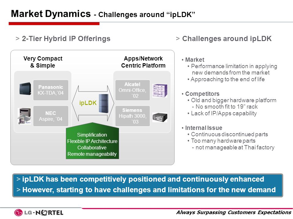 Market Dynamics - Challenges around ipLDK