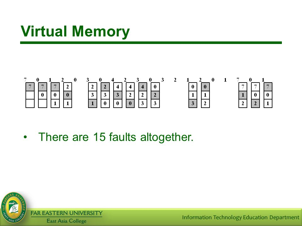 Virtual Memory There are 15 faults altogether.