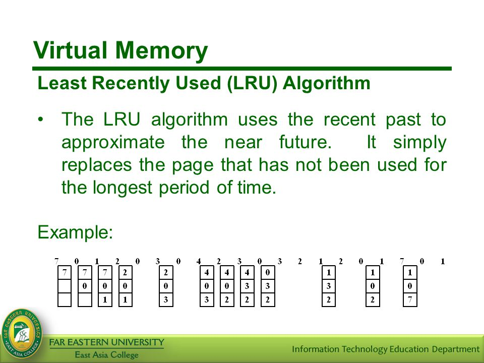 Virtual Memory Least Recently Used (LRU) Algorithm
