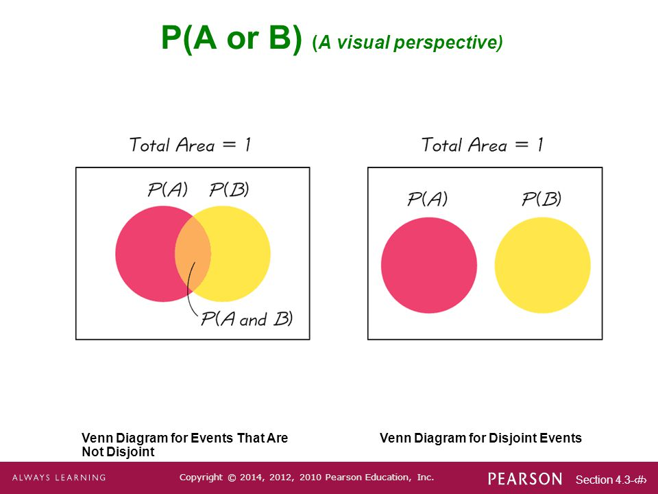 P(A or B) (A visual perspective)