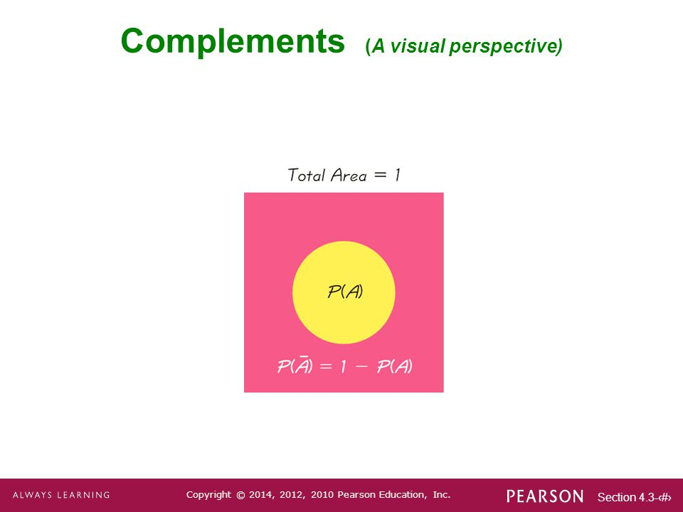 Complements (A visual perspective)