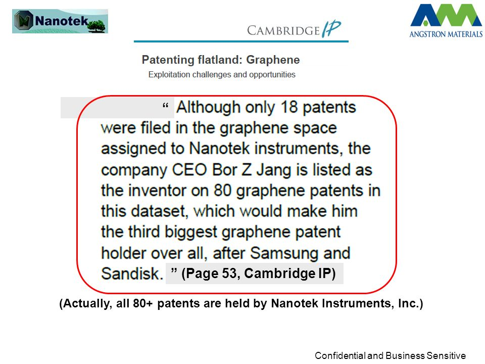 (Page 53, Cambridge IP) (Actually, all 80+ patents are held by Nanotek Instruments, Inc.)