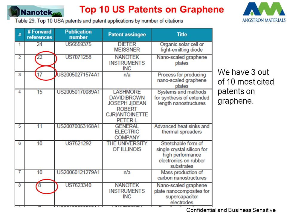 Top 10 US Patents on Graphene