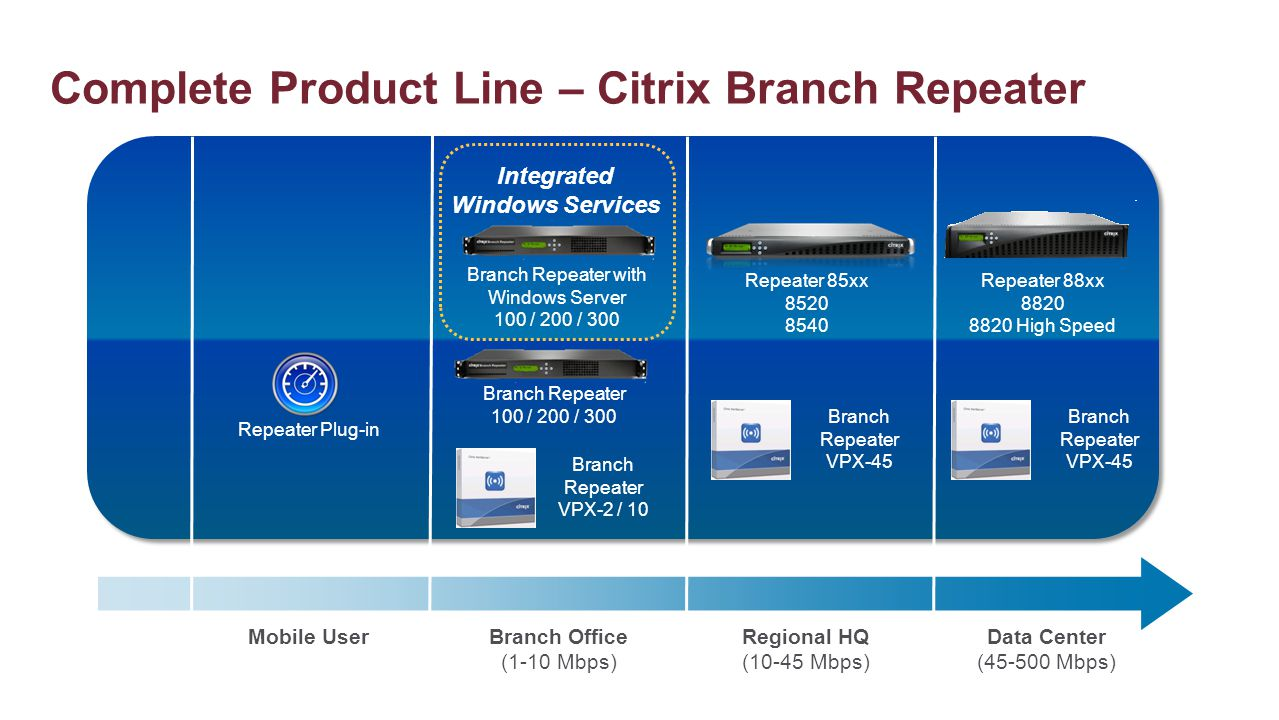 Complete Product Line – Citrix Branch Repeater