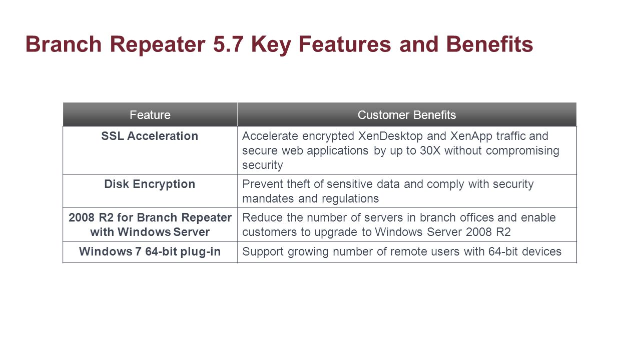 Branch Repeater 5.7 Key Features and Benefits