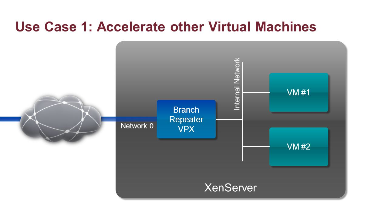 Use Case 1: Accelerate other Virtual Machines