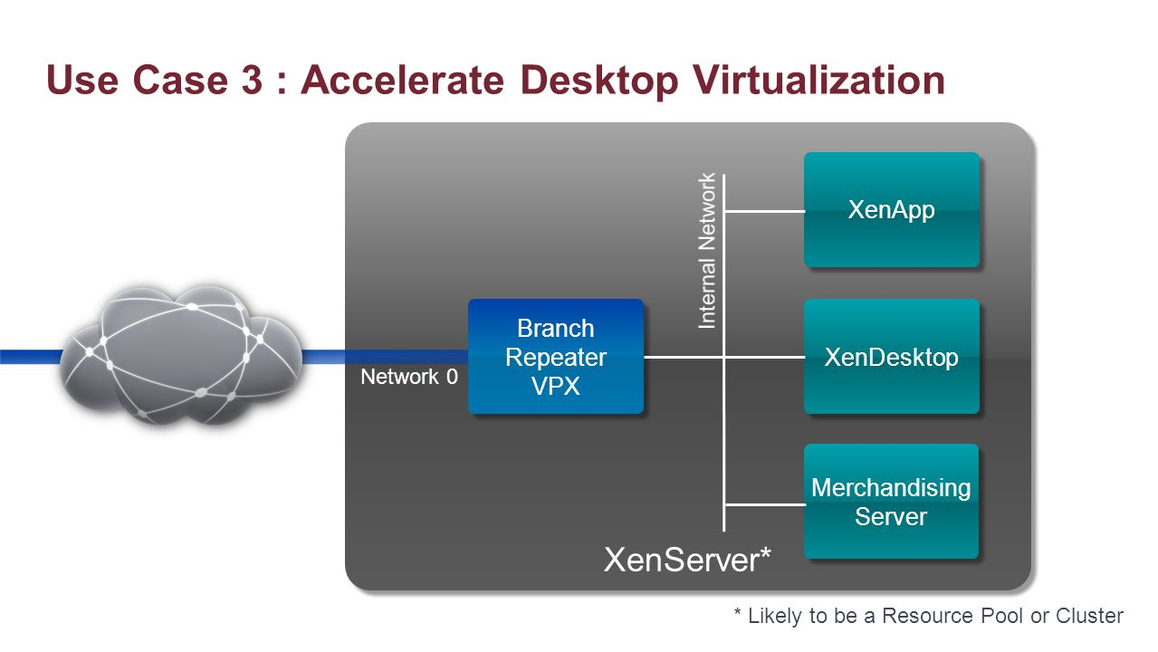Use Case 3 : Accelerate Desktop Virtualization