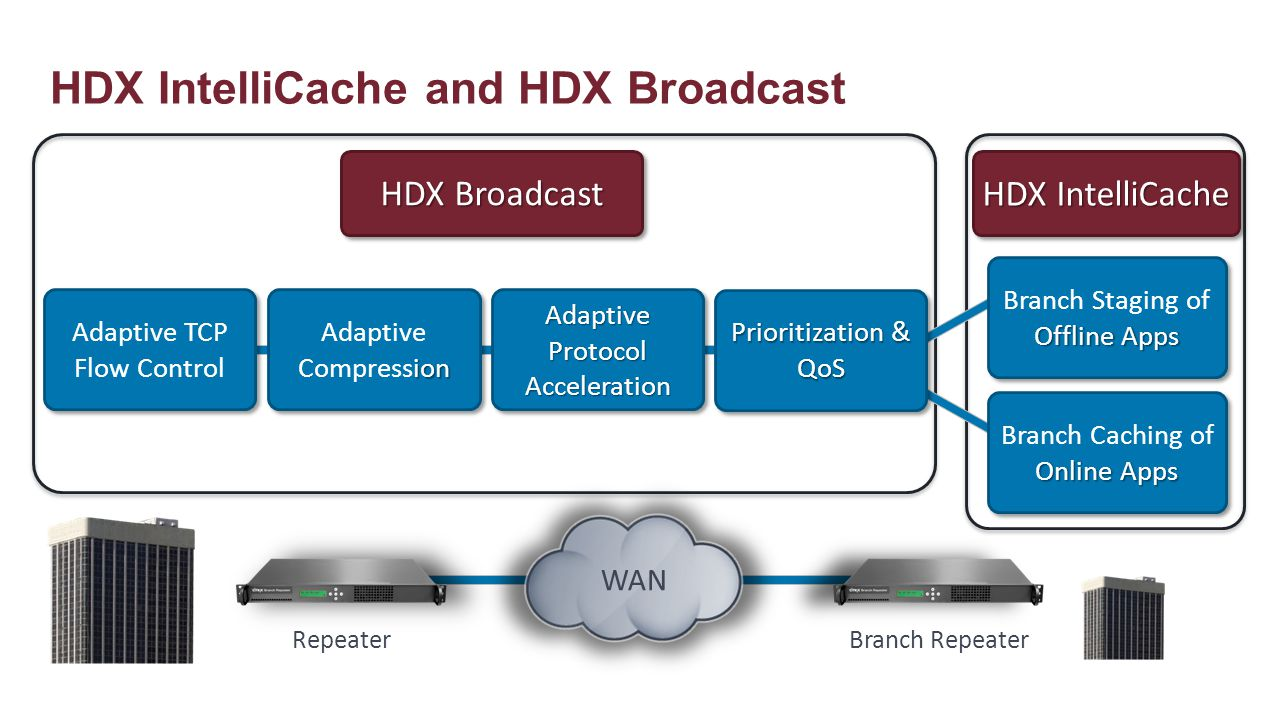 HDX IntelliCache and HDX Broadcast