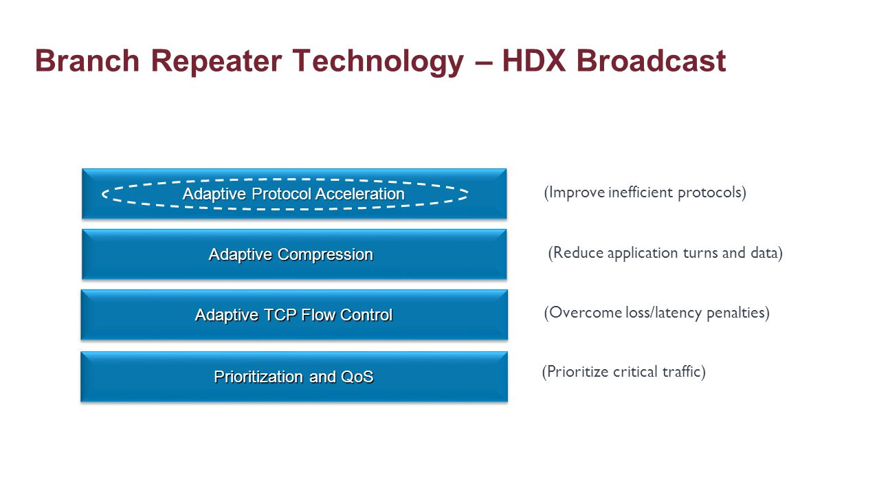 Branch Repeater Technology – HDX Broadcast
