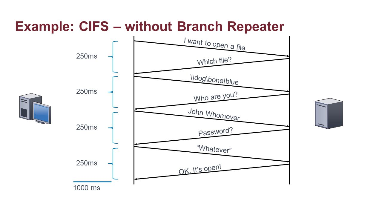 Example: CIFS – without Branch Repeater
