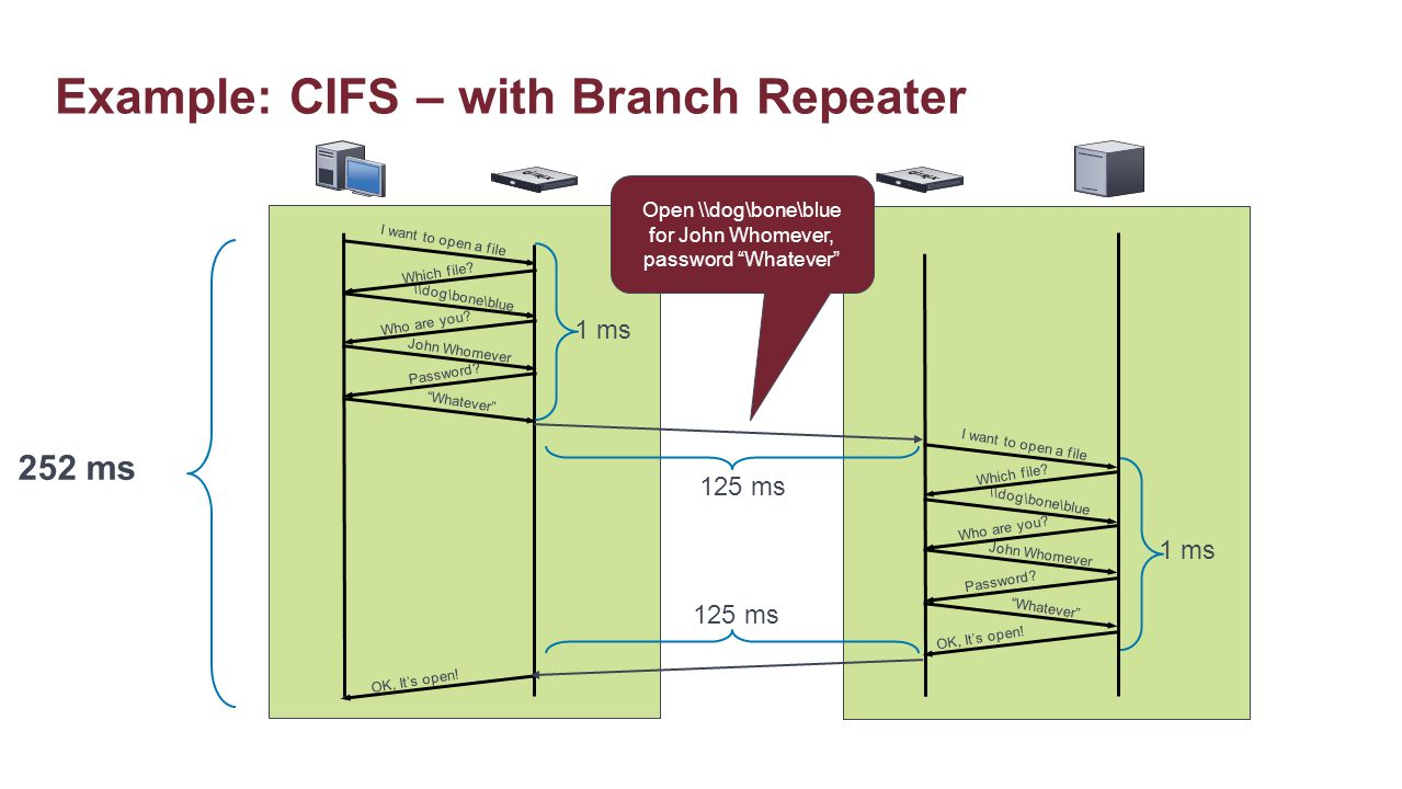 Example: CIFS – with Branch Repeater