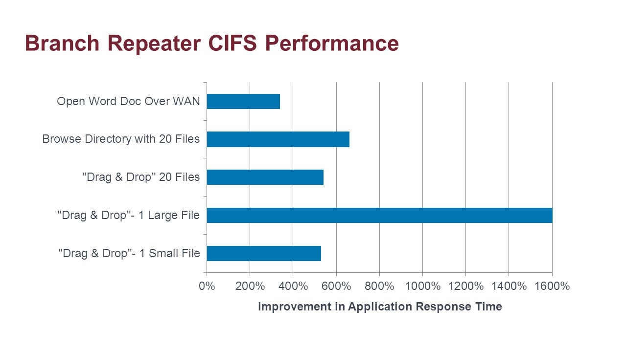 Branch Repeater CIFS Performance