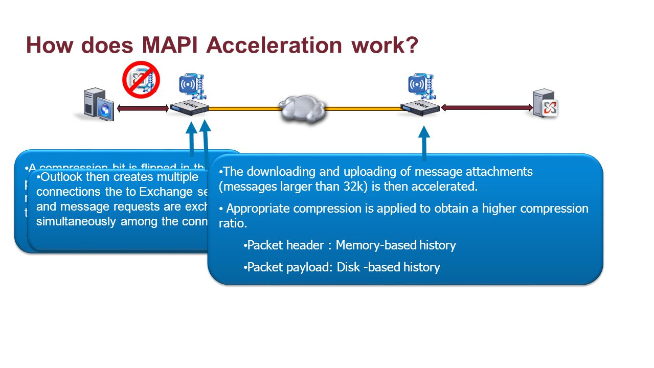 How does MAPI Acceleration work