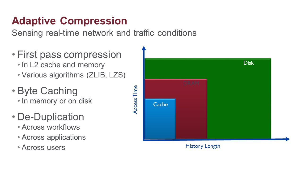 Adaptive Compression First pass compression Byte Caching