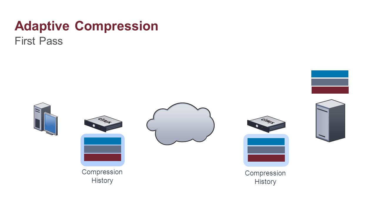 Adaptive Compression First Pass Compression History