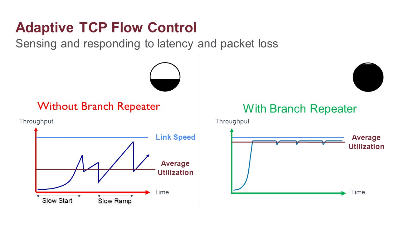 Adaptive TCP Flow Control