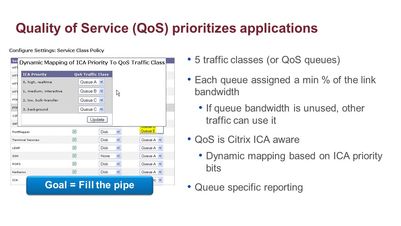 Quality of Service (QoS) prioritizes applications